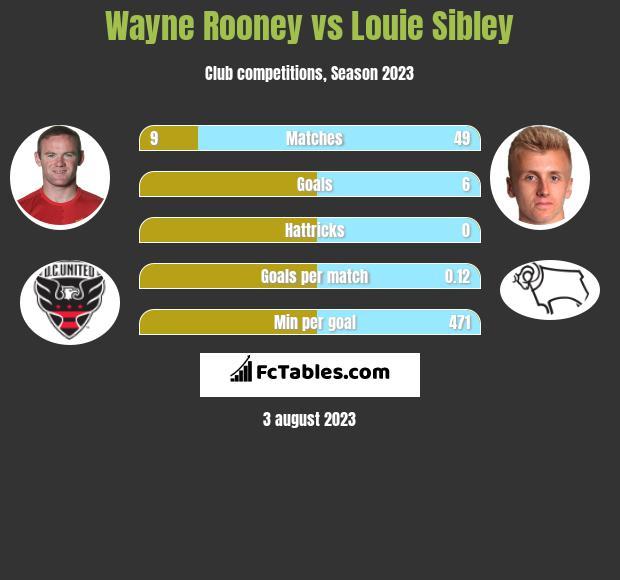 Wayne Rooney vs Louie Sibley infographic