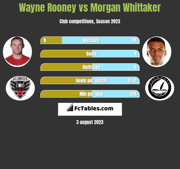 Wayne Rooney vs Morgan Whittaker infographic