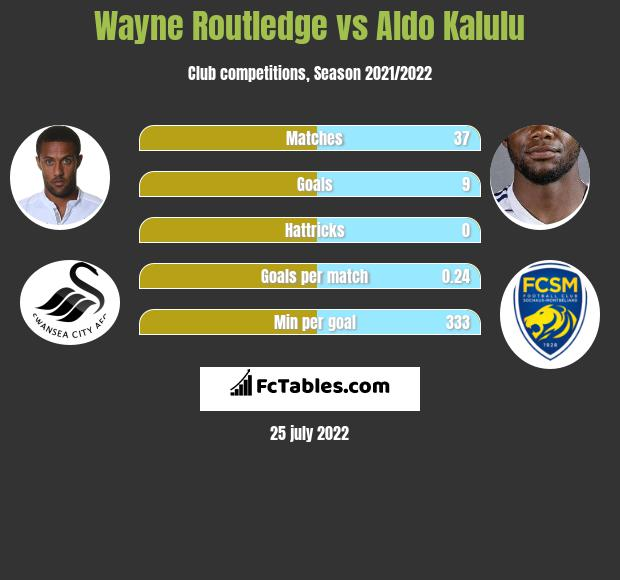 Wayne Routledge infographic statistics for Swansea City