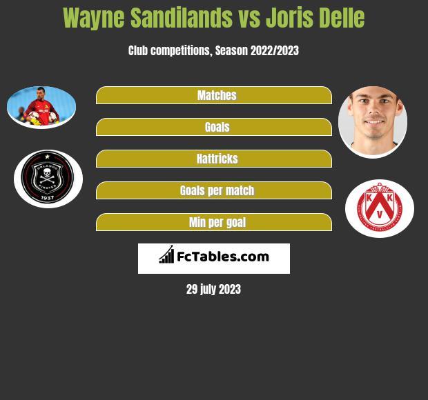 Wayne Sandilands vs Joris Delle infographic