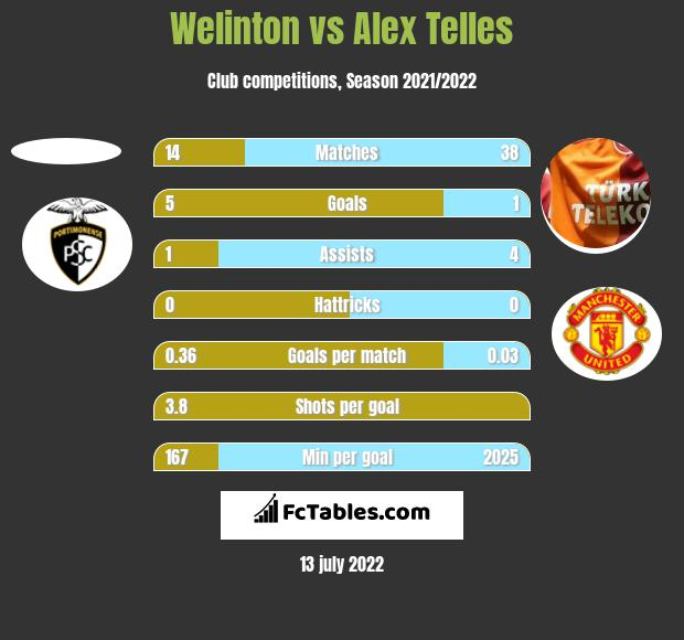 Welinton vs Alex Telles h2h player stats