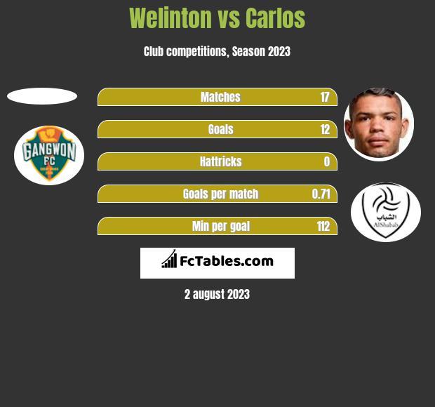 Welinton vs Carlos h2h player stats