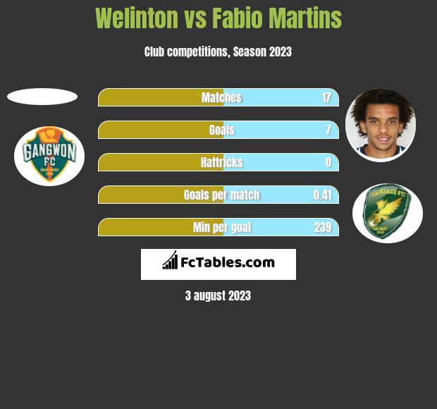 Welinton vs Fabio Martins h2h player stats