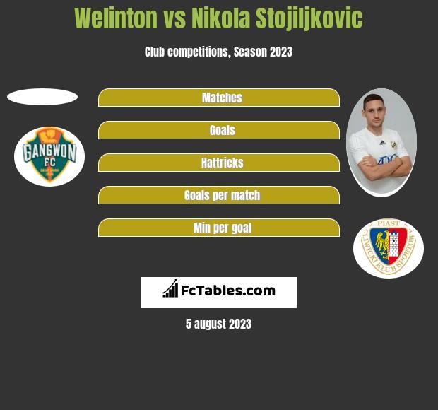 Welinton vs Nikola Stojiljkovic h2h player stats