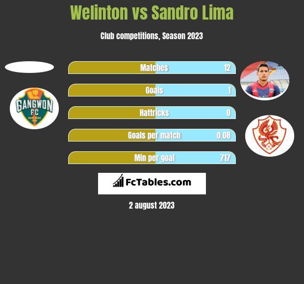 Welinton vs Sandro Lima h2h player stats