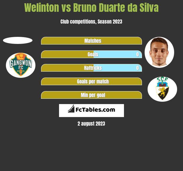 Welinton vs Bruno Duarte da Silva h2h player stats