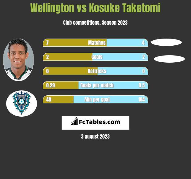 Wellington vs Kosuke Taketomi h2h player stats