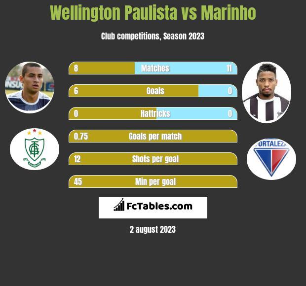 Wellington Paulista vs Marinho h2h player stats