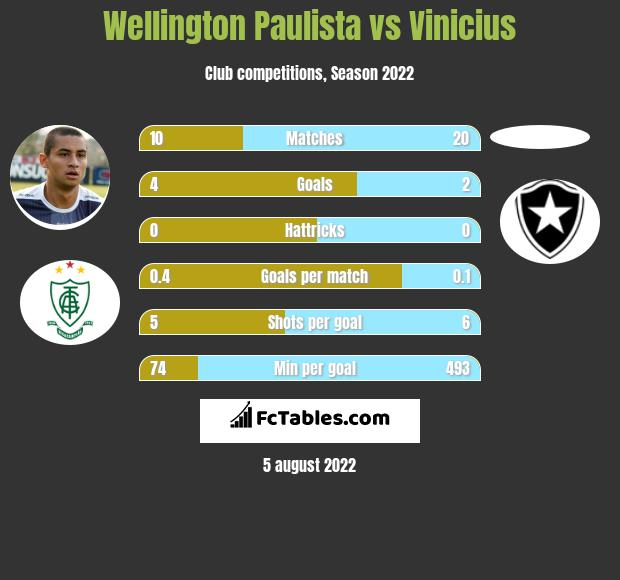 Wellington Paulista vs Vinicius h2h player stats