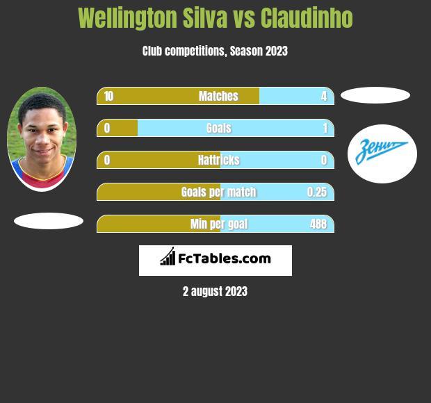 Wellington Silva vs Claudinho infographic