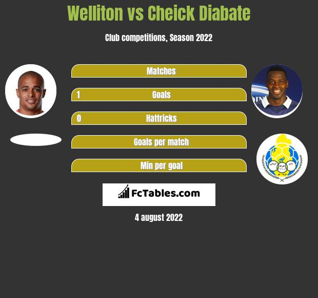 Welliton vs Cheick Diabate h2h player stats