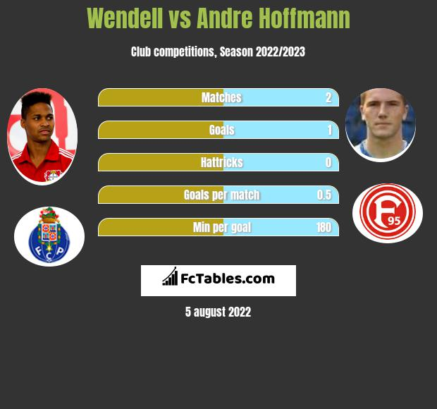 Wendell infographic statistics for Fortuna Duesseldorf