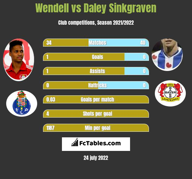 Wendell vs Daley Sinkgraven infographic