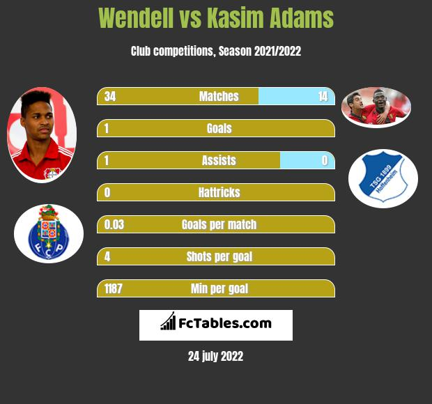 Wendell vs Kasim Adams infographic