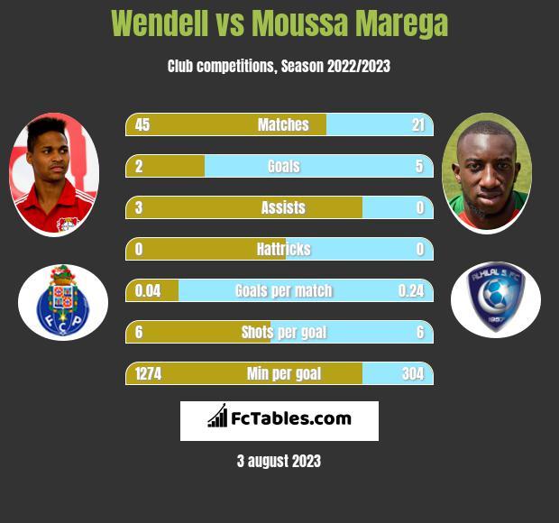 Wendell vs Moussa Marega infographic