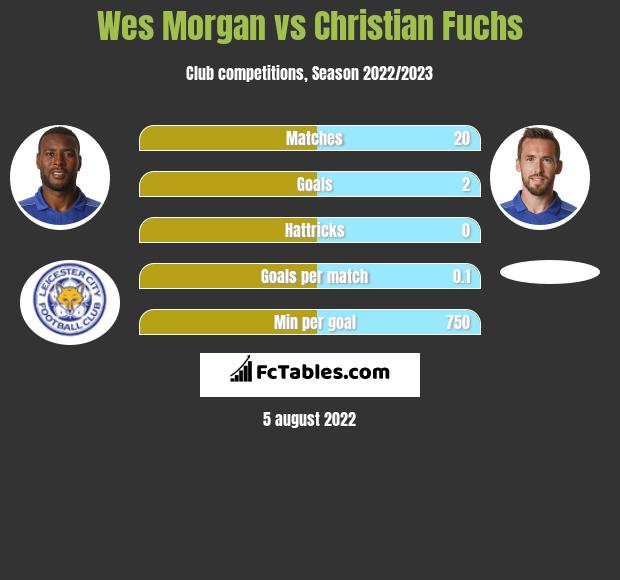 Wes Morgan vs Christian Fuchs infographic