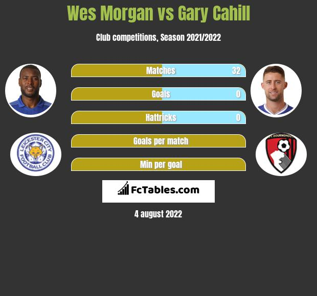Wes Morgan vs Gary Cahill infographic