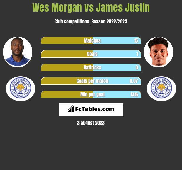 Wes Morgan vs James Justin infographic