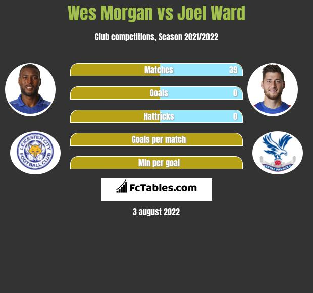 Wes Morgan infographic statistics for Crystal Palace
