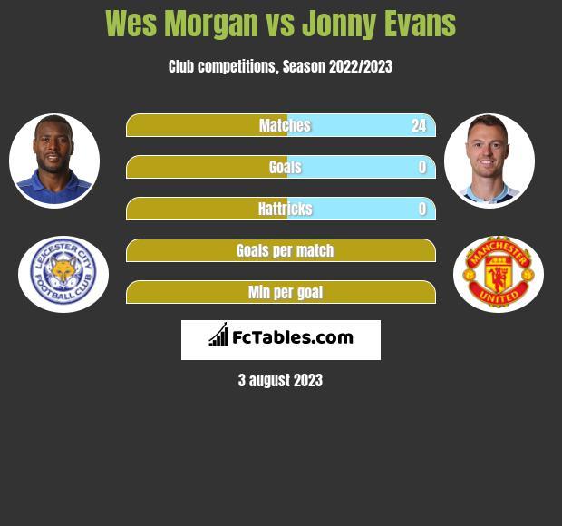 Wes Morgan vs Jonny Evans infographic