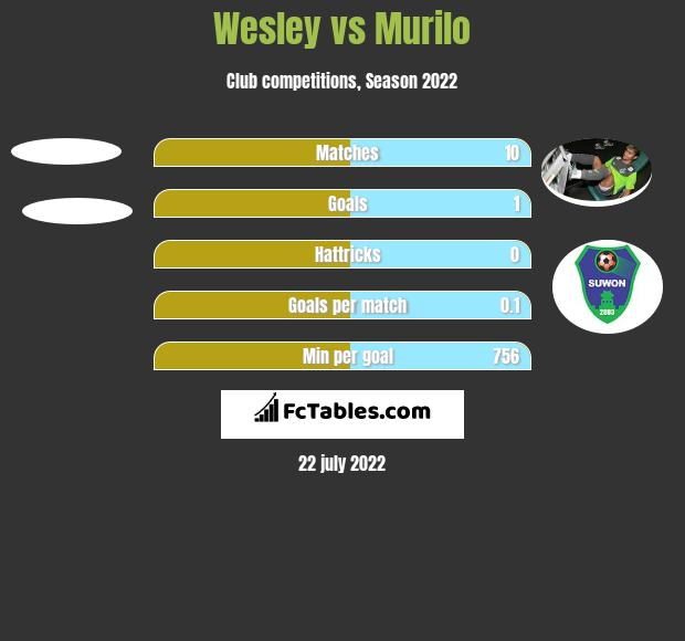 Wesley vs Murilo h2h player stats