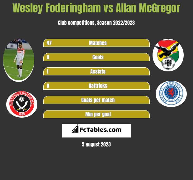 Wesley Foderingham vs Allan McGregor infographic