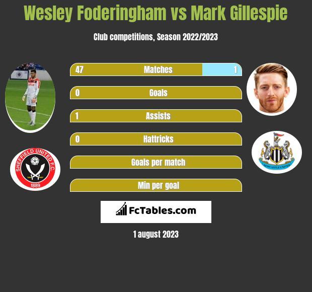 Wesley Foderingham vs Mark Gillespie infographic