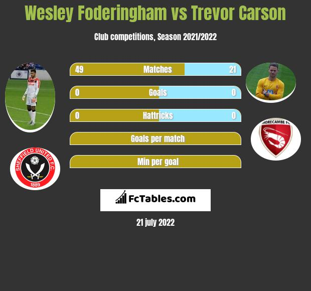 Wesley Foderingham vs Trevor Carson infographic