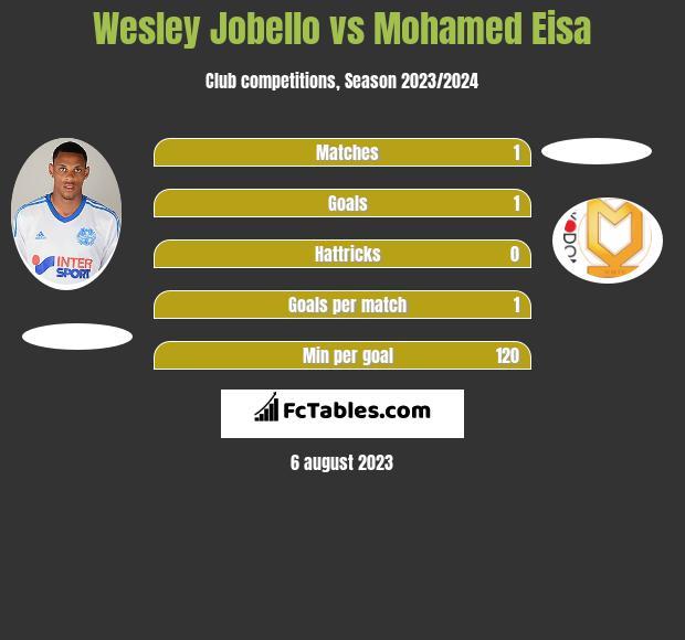 Wesley Jobello vs Mohamed Eisa infographic