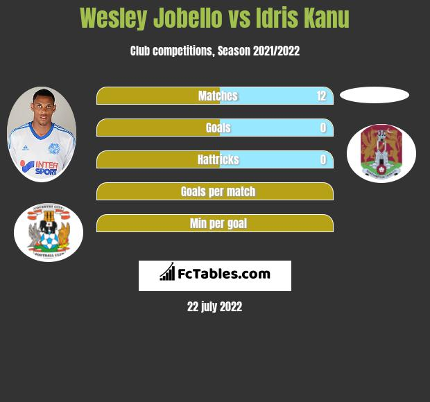 Wesley Jobello vs Idris Kanu infographic