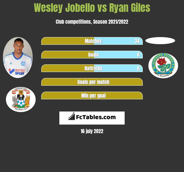 Wesley Jobello vs Ryan Giles infographic