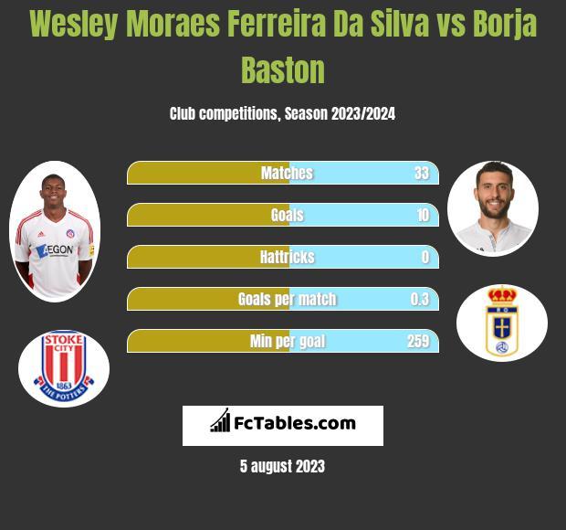 Wesley Moraes Ferreira Da Silva vs Borja Baston infographic