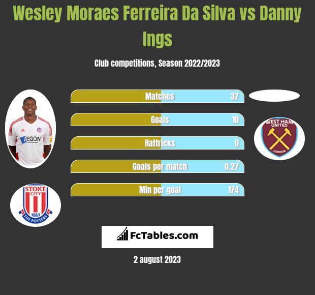 Wesley Moraes Ferreira Da Silva vs Danny Ings infographic