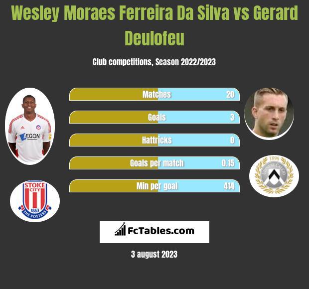 Wesley Moraes Ferreira Da Silva vs Gerard Deulofeu infographic