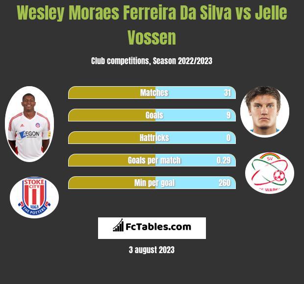 Wesley Moraes Ferreira Da Silva vs Jelle Vossen infographic