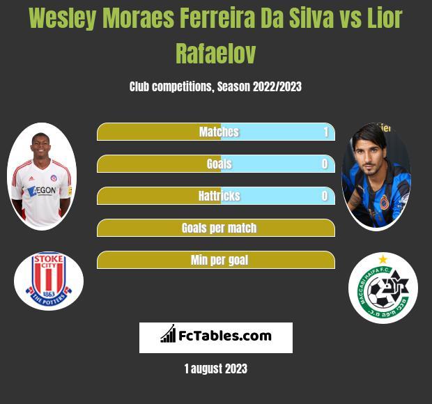 Wesley Moraes Ferreira Da Silva vs Lior Rafaelov infographic