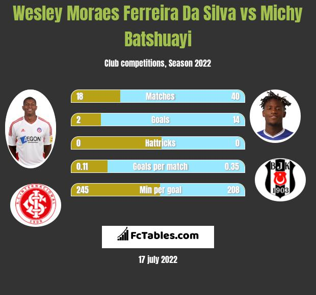 Wesley Moraes Ferreira Da Silva vs Michy Batshuayi infographic