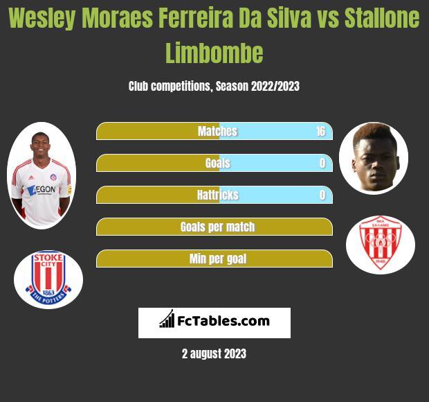 Wesley Moraes Ferreira Da Silva vs Stallone Limbombe infographic