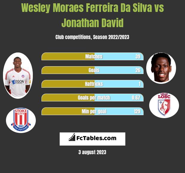Wesley Moraes Ferreira Da Silva vs Jonathan David infographic