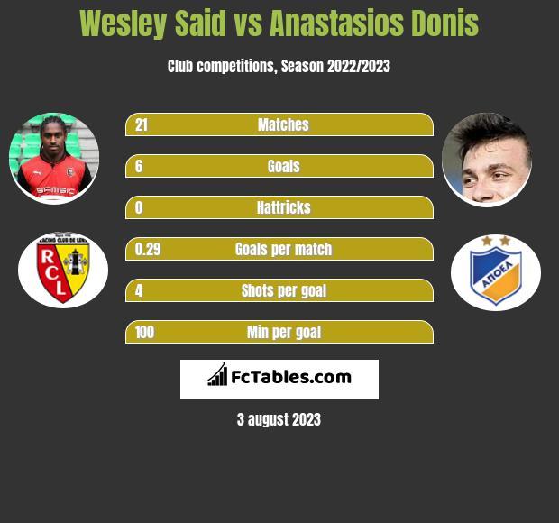 Wesley Said vs Anastasios Donis infographic