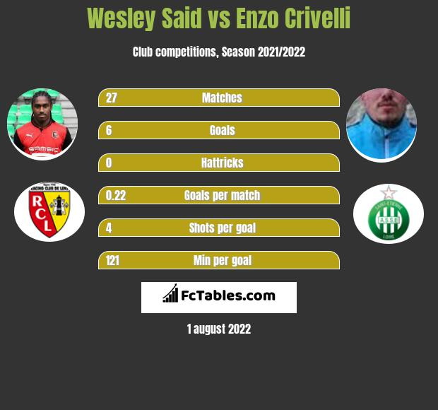 Wesley Said vs Enzo Crivelli h2h player stats