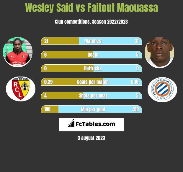 Wesley Said vs Faitout Maouassa infographic