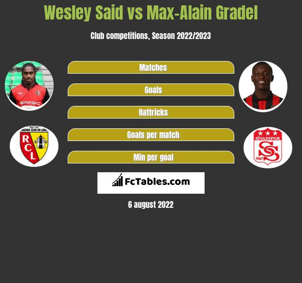 Wesley Said vs Max-Alain Gradel h2h player stats