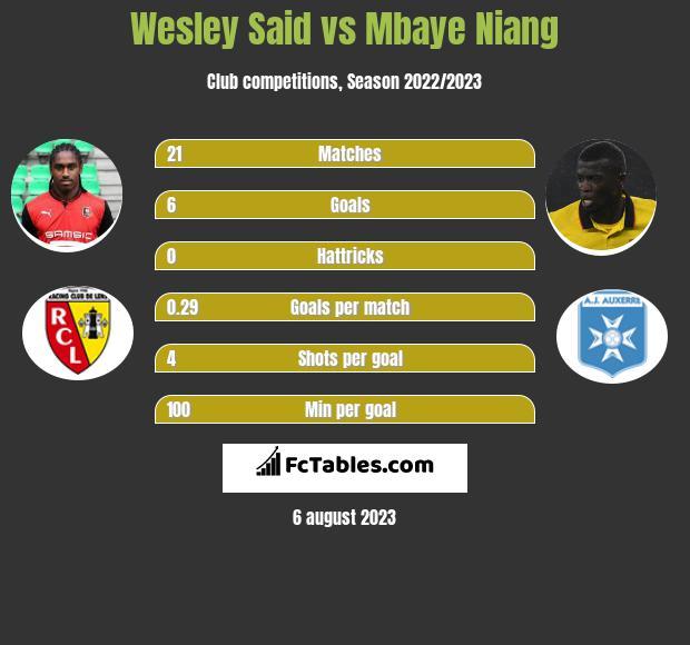 Wesley Said vs Mbaye Niang h2h player stats
