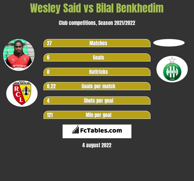 Wesley Said infographic statistics for Saint-Etienne