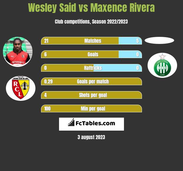 Wesley Said vs Maxence Rivera infographic