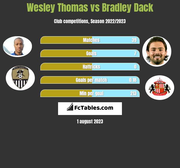 Wesley Thomas vs Bradley Dack h2h player stats