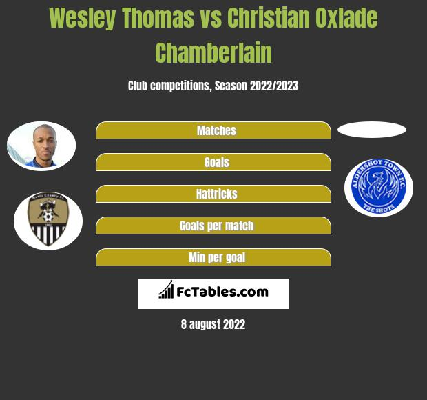 Wesley Thomas infographic statistics for Notts County
