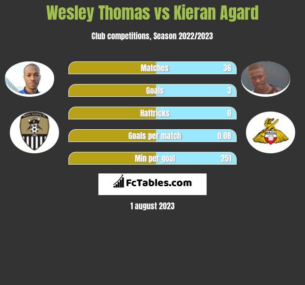 Wesley Thomas vs Kieran Agard h2h player stats