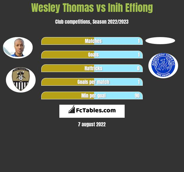 Wesley Thomas vs Inih Effiong infographic